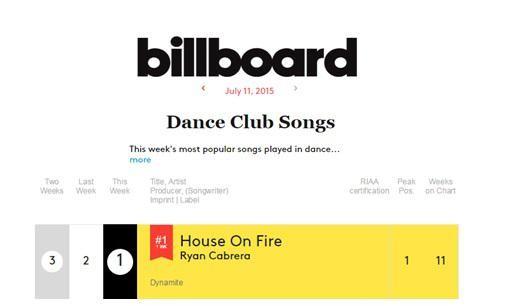 Ryan Cabrera Dominates The Dance Charts; Gears Up For Birthday Charity Show | Ryan Cabrera
