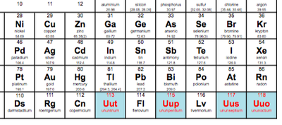 Four new elements have been added to the periodic table science elements urtaz Images
