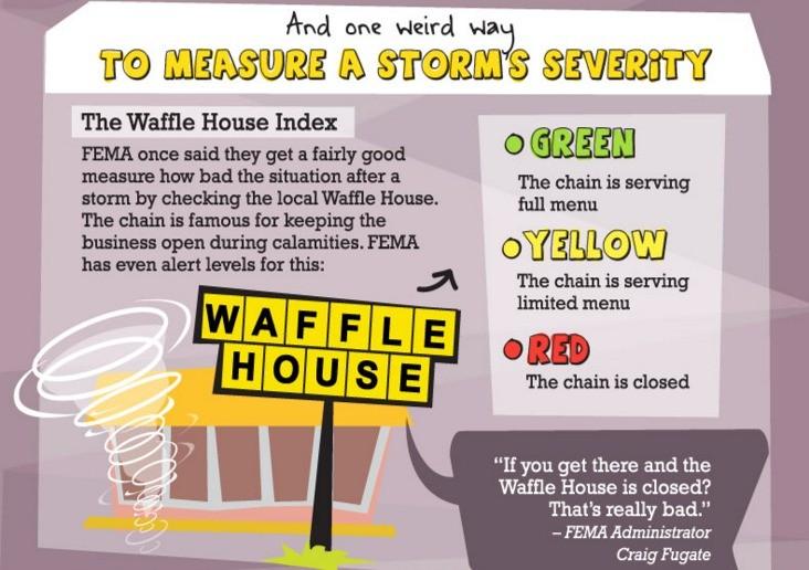 Waffle House Index Tracks Hurricane Matthew Activity   waffle