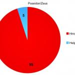 zeus-pos graph